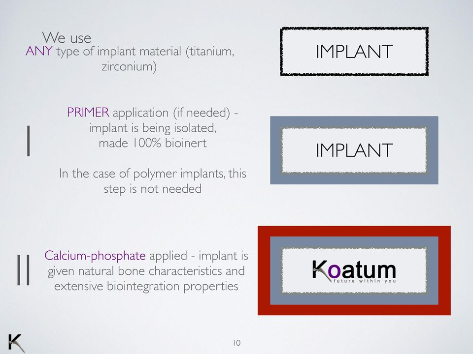 polymer implants, this step is not needed II Calcium-phosphate applied -