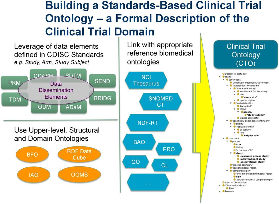 Study, Arm, Study Subject Link with appropriate reference biomedical ontologies Clinical Trial Ontology (CTO) PRM