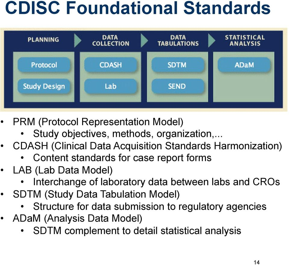 Data Model) Interchange of laboratory data between labs and CROs SDTM (Study Data Tabulation Model) Structure for