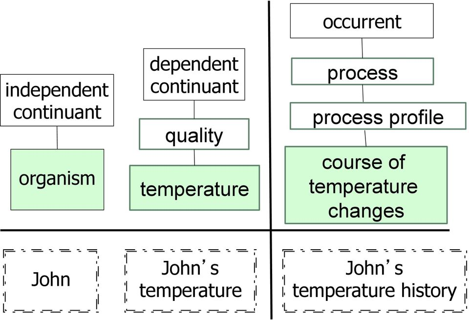 process profile course of temperature changes