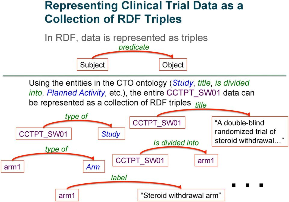 ), the entire CCTPT_SW01 data can be represented as a collection of RDF triples title CCTPT_SW01 type of type of Arm