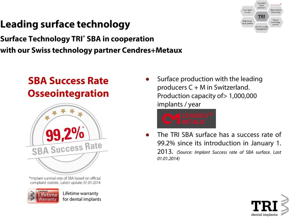 Production capacity of> 1,000,000 implants / year The TRI SBA surface has a success rate of 99.