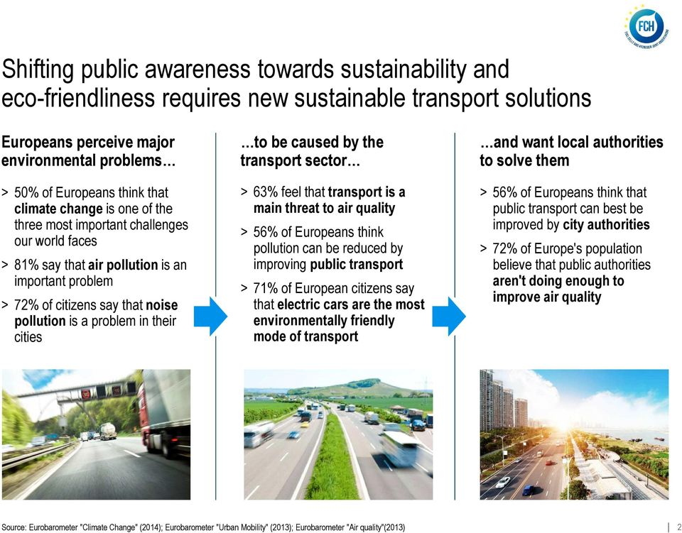 cities to be caused by the transport sector > 63% feel that transport is a main threat to air quality > 56% of Europeans think pollution can be reduced by improving public transport > 71% of European