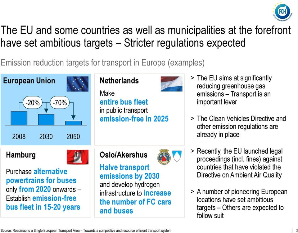 transport emission-free in 2025 Oslo/Akershus Halve transport emissions by 2030 and develop hydrogen infrastructure to increase the number of FC cars and buses > The EU aims at significantly reducing