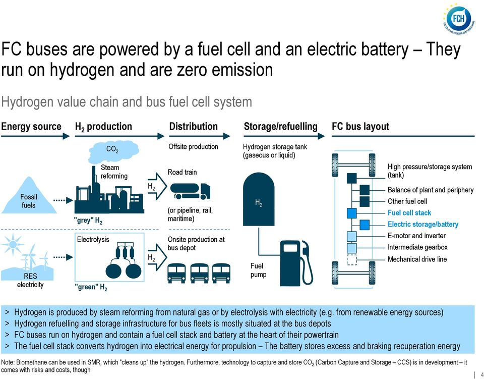 pipeline, rail, maritime) H 2 Balance of plant and periphery Other fuel cell Fuel cell stack Electric storage/battery Electrolysis Onsite production at bus depot E-motor and inverter Intermediate