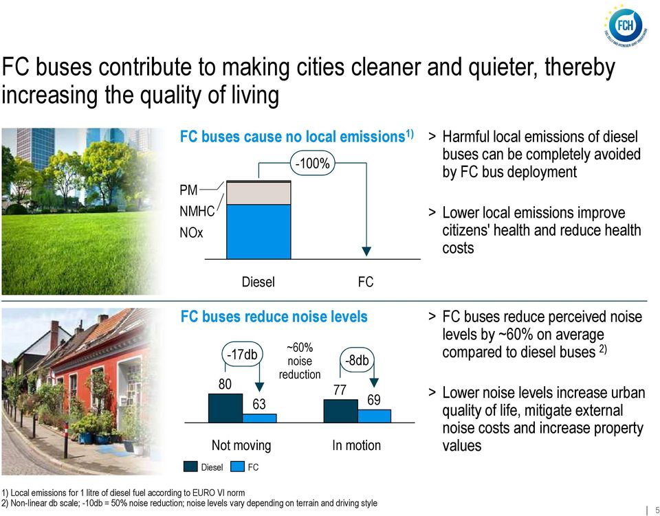 77-8db 69 In motion > FC buses reduce perceived noise levels by ~60% on average compared to diesel buses 2) > Lower noise levels increase urban quality of life, mitigate external noise costs and