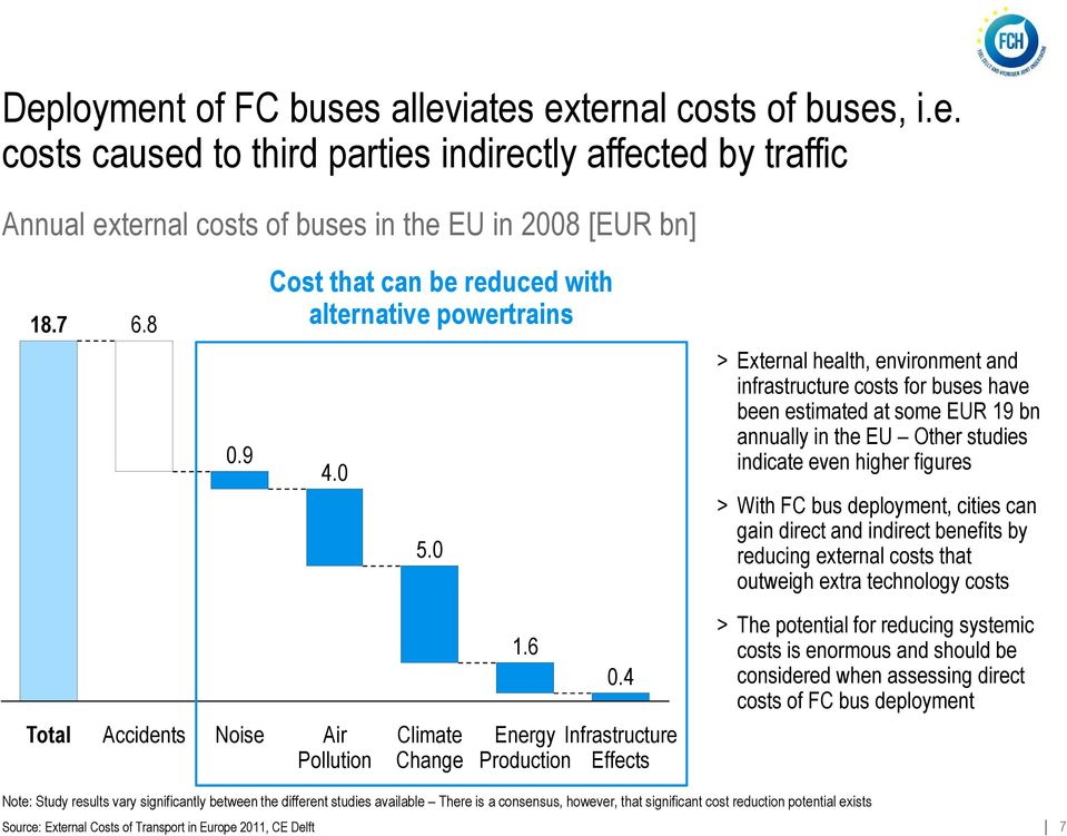 0 > External health, environment and infrastructure costs for buses have been estimated at some EUR 19 bn annually in the EU Other studies indicate even higher figures > With FC bus deployment,