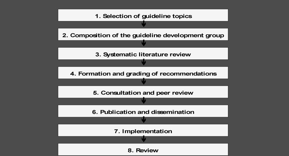 Systematic literature review 4.