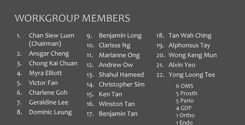 Marianne Ong 12. Andrew Ow 13. Shahul Hameed 14. Christopher Sim 15. Ken Tan 16. Winston Tan 17.