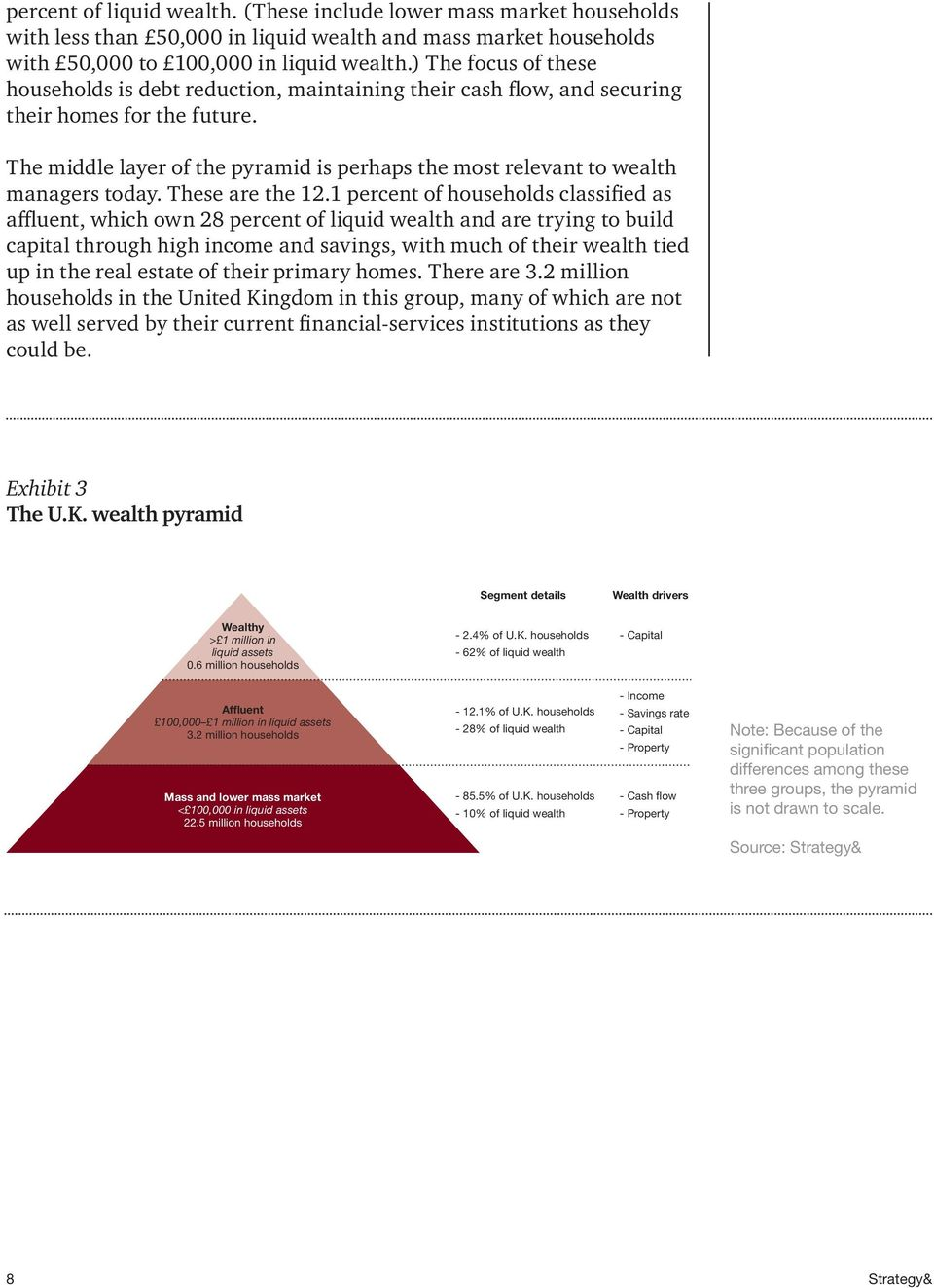 The middle layer of the pyramid is perhaps the most relevant to wealth managers today. These are the 12.