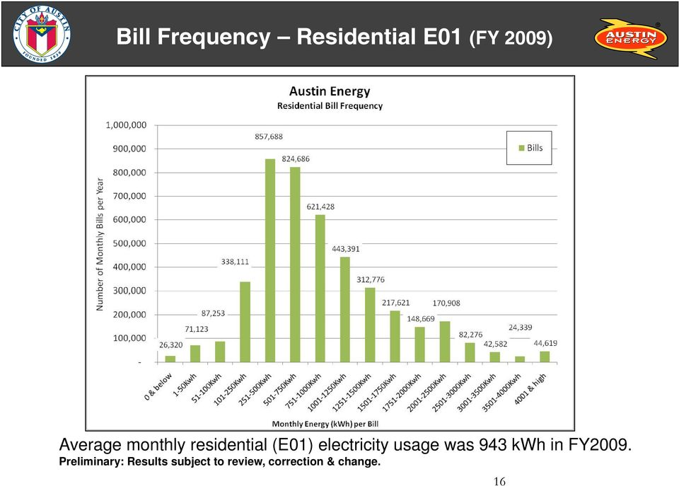 electricity usage was 943 kwh in FY2009.