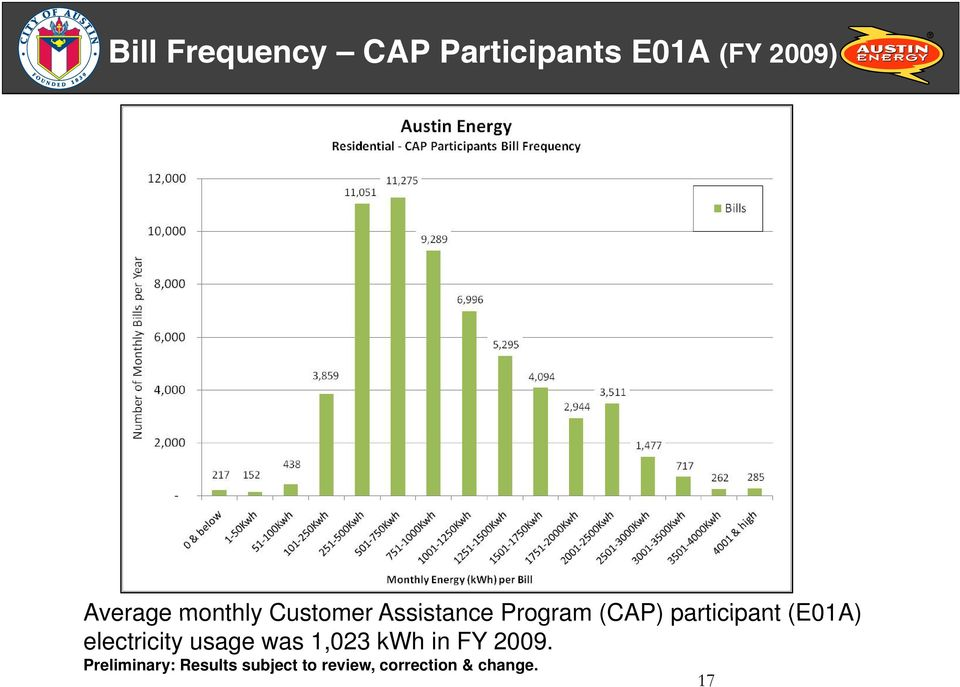 (E01A) electricity usage was 1,023 kwh in FY 2009.