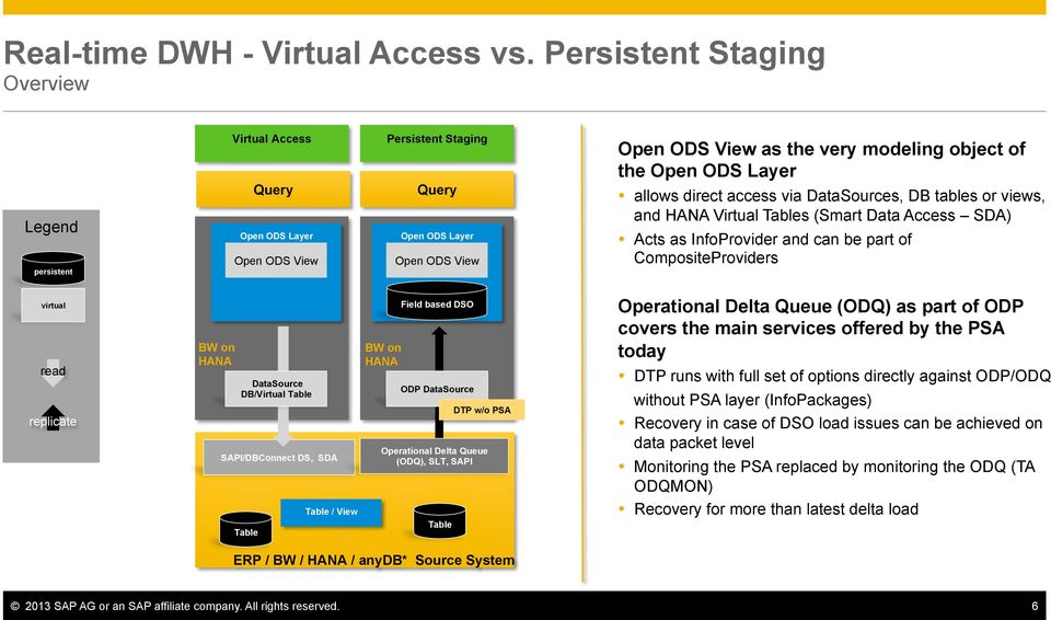 Open ODS Layer allows direct access via DataSources, DB tables or views, and HANA Virtual Tables (Smart Data Access SDA) Acts as InfoProvider and can be part of CompositeProviders virtual read