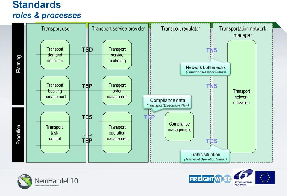 Transport booking management TEP Transport order management TNS Transport network utilization