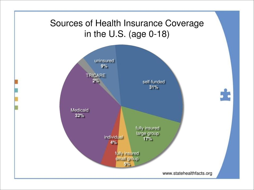 Medicaid 32% individual 4% fully insured large group