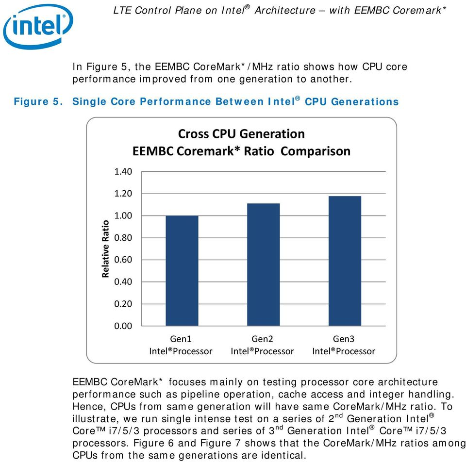 00 Gen1 Intel Processor Gen2 Intel Processor Gen3 Intel Processor EEMBC CoreMark* focuses mainly on testing processor core architecture performance such as pipeline operation, cache access and