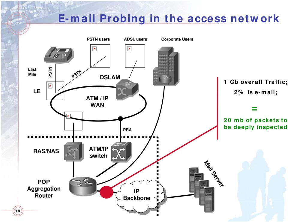 ATM / IP WAN 2% is e-mail; = PRA 20 mb of packets to be deeply