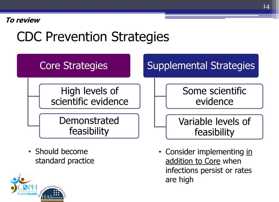 Supplemental Strategies Some scientific evidence Variable levels of