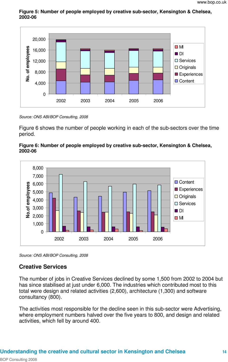 in each of the sub-sectors over the time period. Figure 6: Number of people employed by creative sub-sector, Kensington & Chelsea, 2002-06 No.
