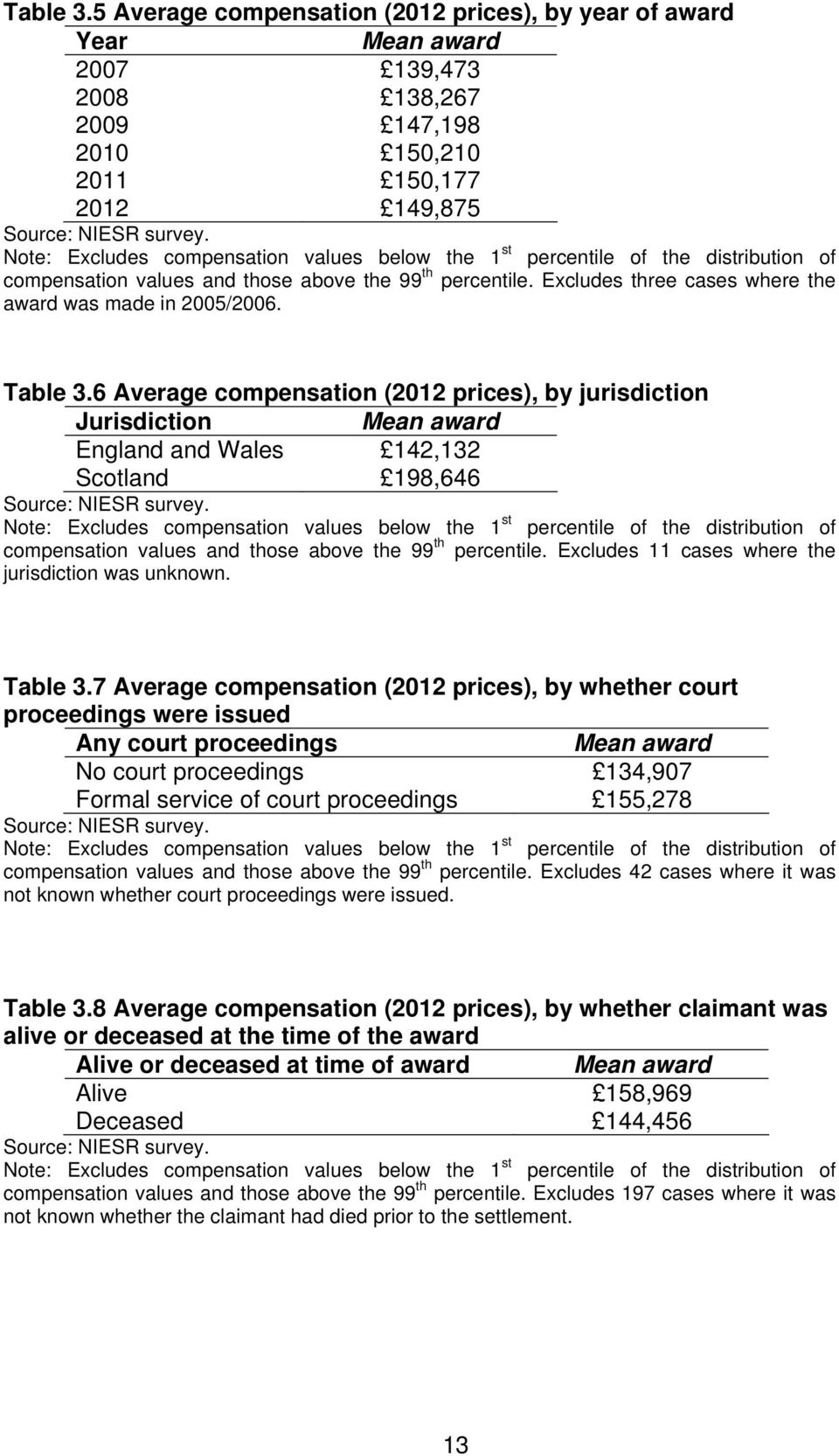 Excludes three cases where the award was made in 2005/2006. Table 3.