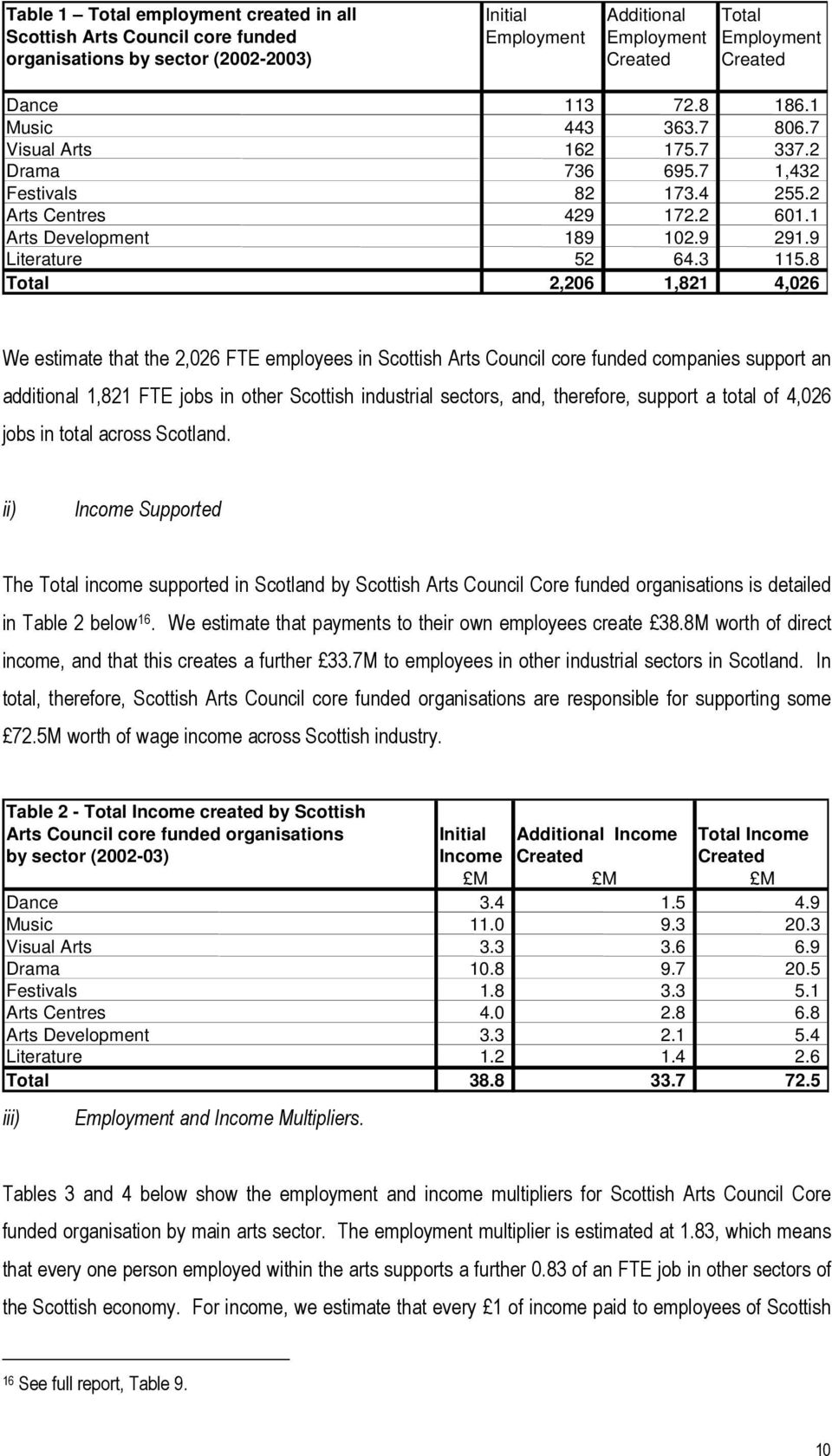8 Total 2,206 1,821 4,026 We estimate that the 2,026 FTE employees in Scottish Arts Council core funded companies support an additional 1,821 FTE jobs in other Scottish industrial sectors, and,
