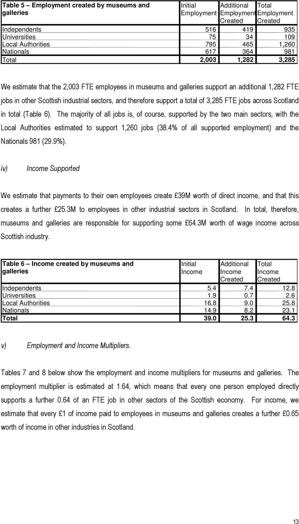 therefore support a total of 3,285 FTE jobs across Scotland in total (Table 6).