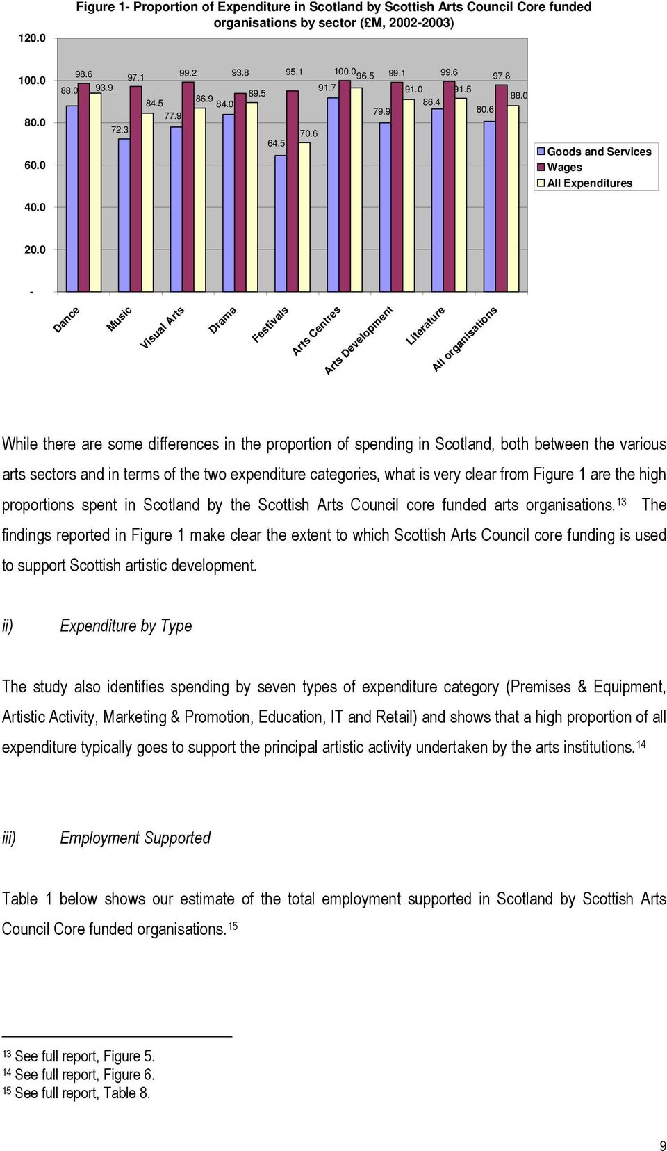 0 - Dance Music Visual Arts Drama Festivals Arts Centres Arts Development Literature All organisations While there are some differences in the proportion of spending in Scotland, both between the