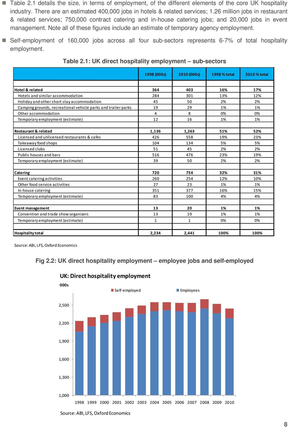 Note all of these figures include an estimate of temporary agency employment. Self-employment of 160,000 jobs across all four sub-sectors represents 6-7% of total hospitality employment. Table 2.