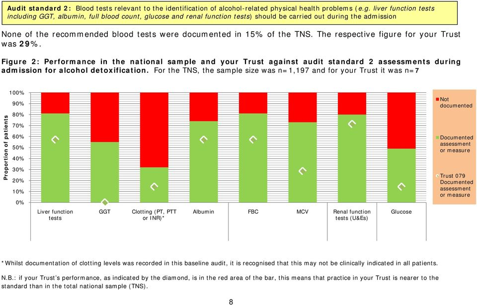 of the TNS. The respective figure for your Trust was 29%. Figure 2: Performance in the national sample and your Trust against audit standard 2 assessments during admission for alcohol detoxification.