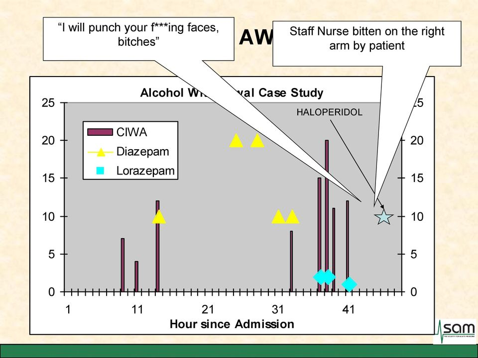 20 15 Alcohol Withdrawal Case Study CIWA Diazepam Lorazepam