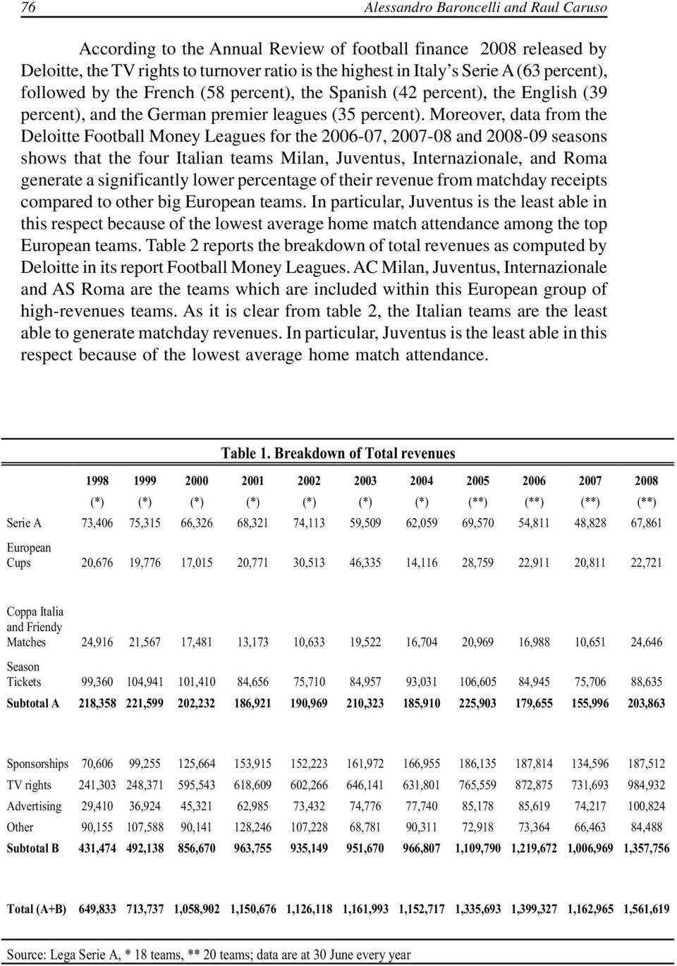Moreover, data from the Deloitte Football Money Leagues for the 2006-07, 2007-08 and 2008-09 seasons shows that the four Italian teams Milan, Juventus, Internazionale, and Roma generate a