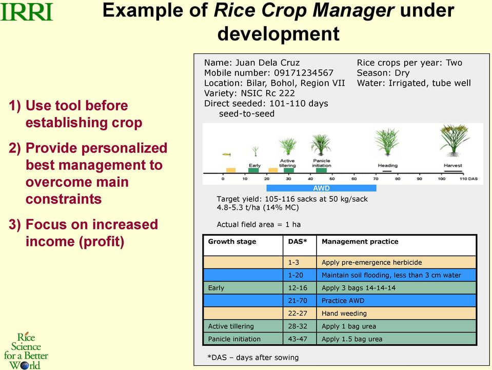 3 t/ha (14% MC) Actual field area = 1 ha AWD Growth stage DAS* Management practice Rice crops per year: Two Season: Dry Water: Irrigated, tube well 1-3 Apply pre-emergence herbicide 1-20 Maintain