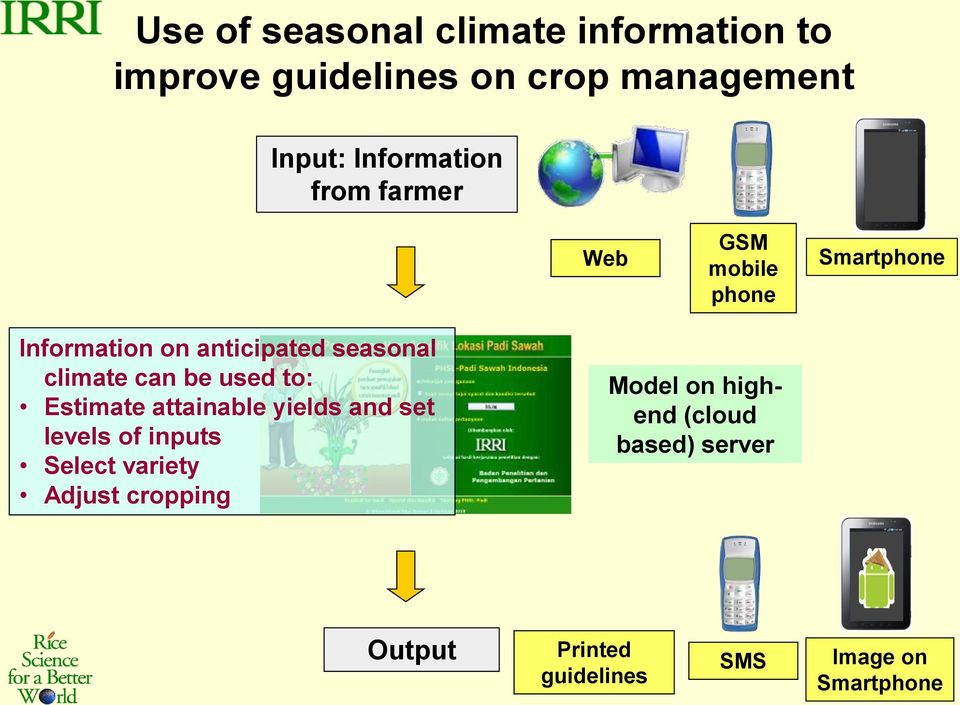 climate can be used to: Estimate attainable yields and set levels of inputs Select variety