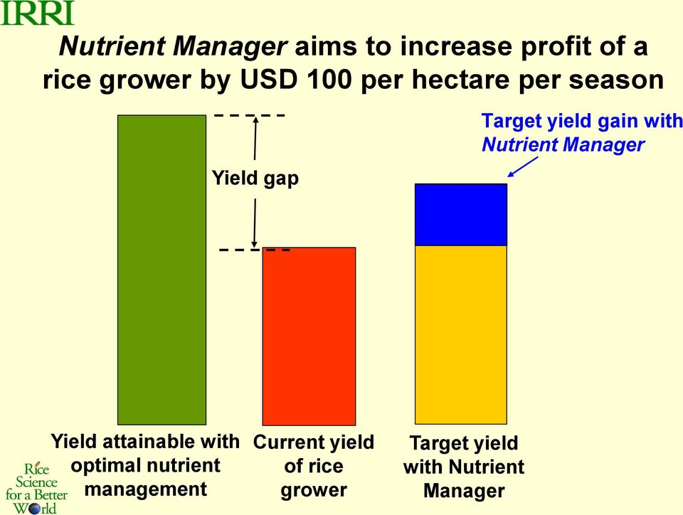 Nutrient Manager Yield attainable with optimal nutrient