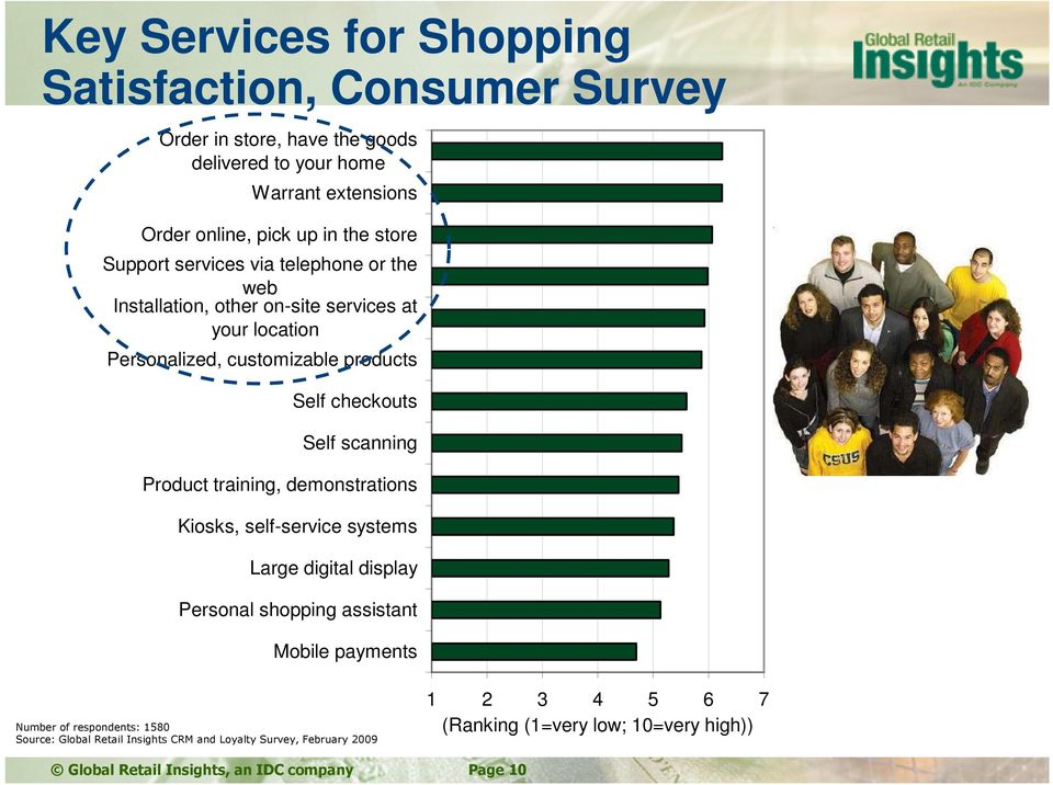 scanning Product training, demonstrations Kiosks, self-service systems Large digital display Personal shopping assistant Mobile payments Number of respondents: