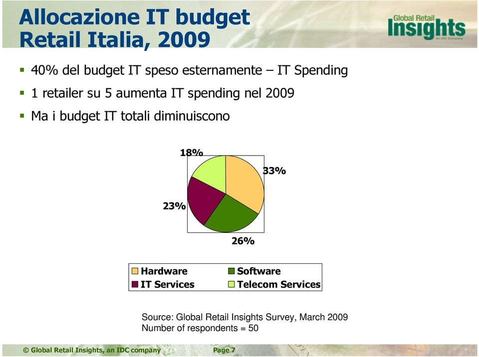 18% 33% 23% 26% Hardware IT Services Software Telecom Services Source: Global Retail