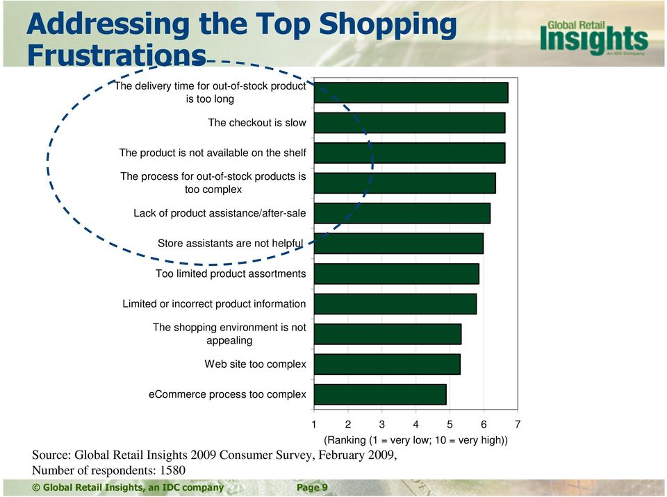 Limited or incorrect product information The shopping environment is not appealing Web site too complex ecommerce process too complex Source: Global Retail