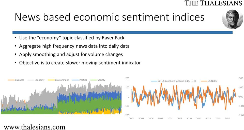 slower moving sentiment indicator Business Economy Environment Politics Society 200 Citi US Economic Surprise