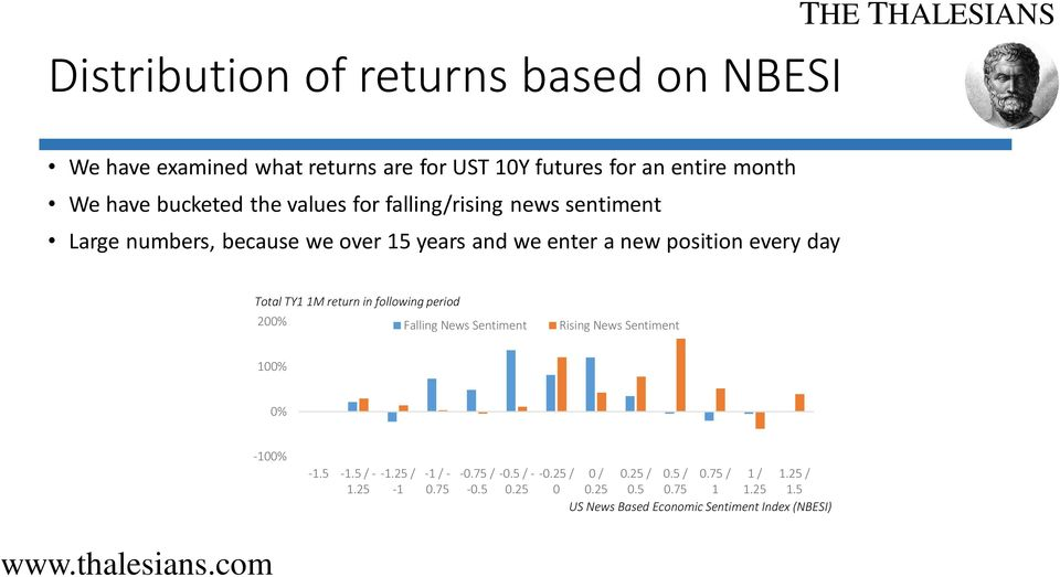 TY1 1M return in following period 200% Falling News Sentiment Rising News Sentiment 100% 0% -100% -1.5-1.5 / - 1.25-1.25 / -1-1 / - 0.