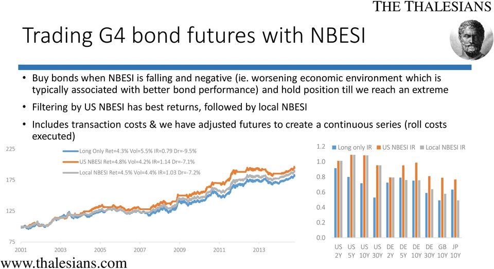 followed by local NBESI Includes transaction costs & we have adjusted futures to create a continuous series (roll costs executed) Long Only Ret=4.3% Vol=5.5% IR=0.79 Dr=-9.