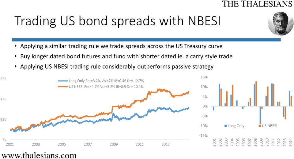 a carry style trade Applying US NBESI trading rule considerably outperforms passive strategy 225 175 Long Only Ret=3.2% Vol=7% IR=0.
