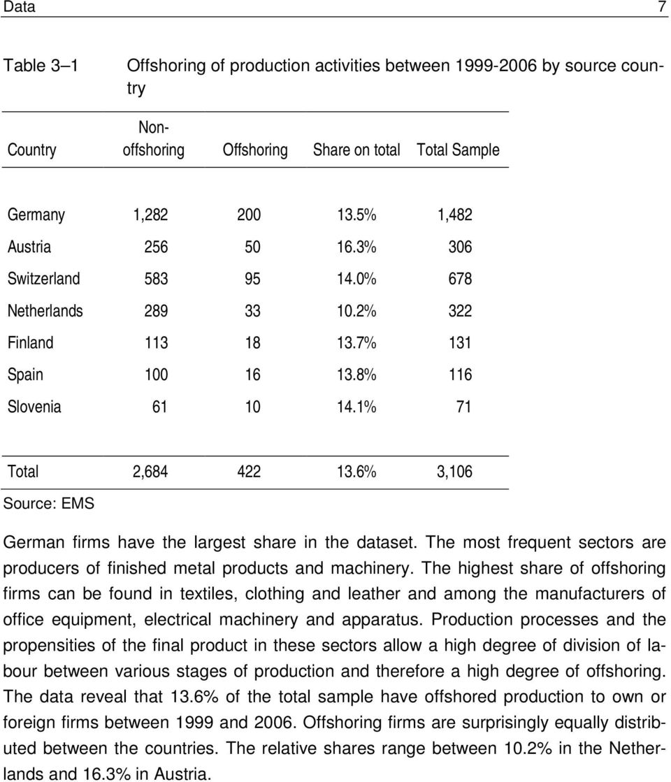 6% 3,106 Source: EMS German firms have the largest share in the dataset. The most frequent sectors are producers of finished metal products and machinery.