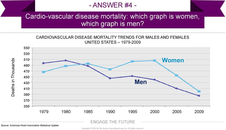 550 530 510 490 470 450 430 410 390 370 350 CARDIOVASCULAR DISEASE MORTALITY TRENDS