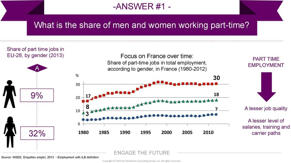 employment, according to gender, in France (1980-2012) 30 PART TIME EMPLOYMENT 9% 20 17 18 32% 10 0 8 3 1980 1985