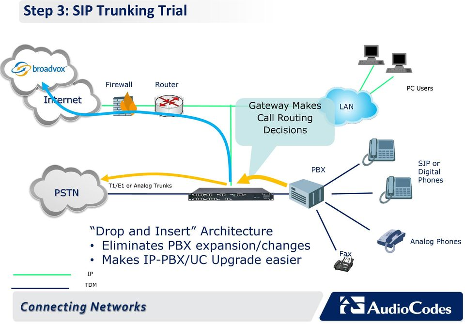 SIP or Digital Phones Drop and Insert Architecture Eliminates PBX