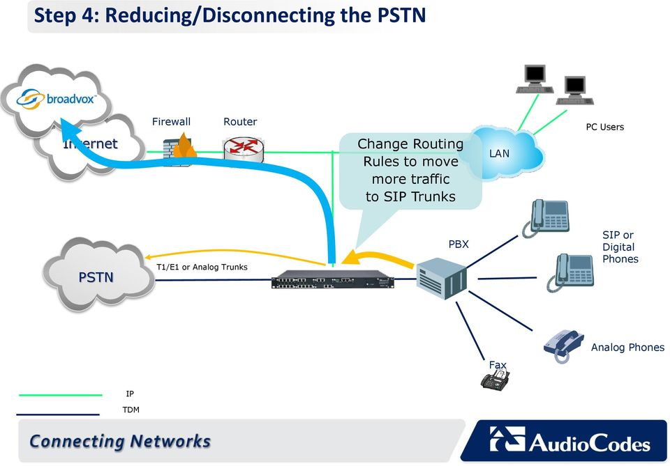 traffic to SIP Trunks LAN PC Users PSTN T1/E1 or