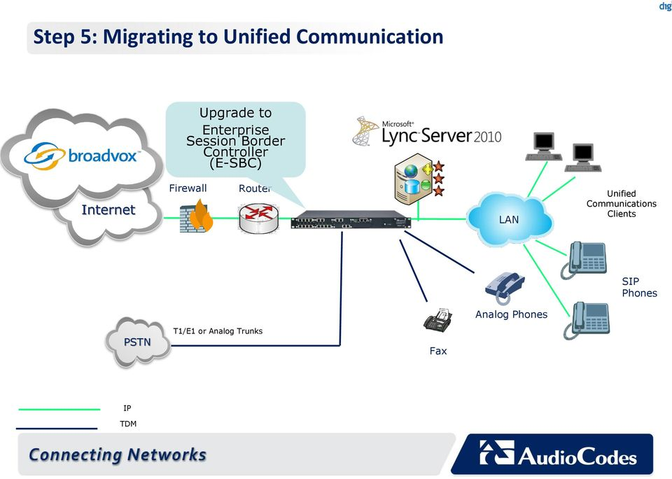 Firewall Router LAN Unified Communications Clients SIP