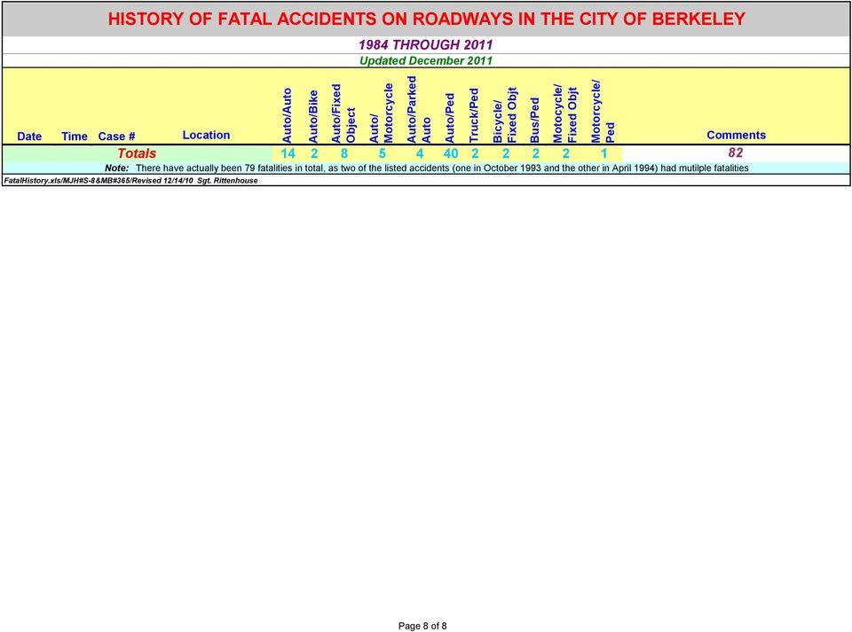 (one in October 1993 and the other in April 1994) had mutilple fatalities