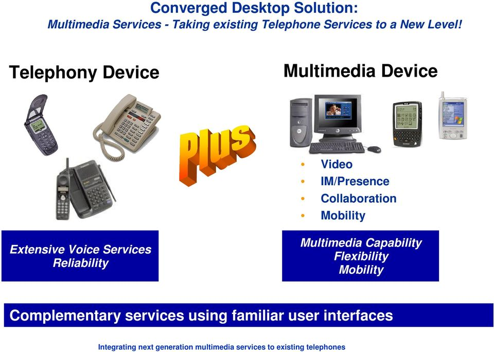 Telephony Device Multimedia Device Video IM/Presence Collaboration Mobility