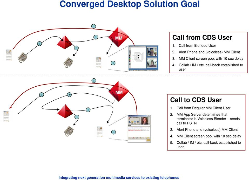 call-back established to user 5 1 2 MM Call to CDS User 3 3 1. Call from Regular MM Client User 2.